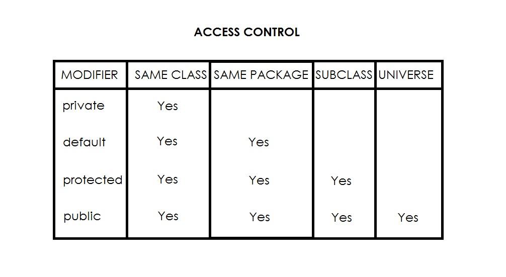 access control modifiers in java