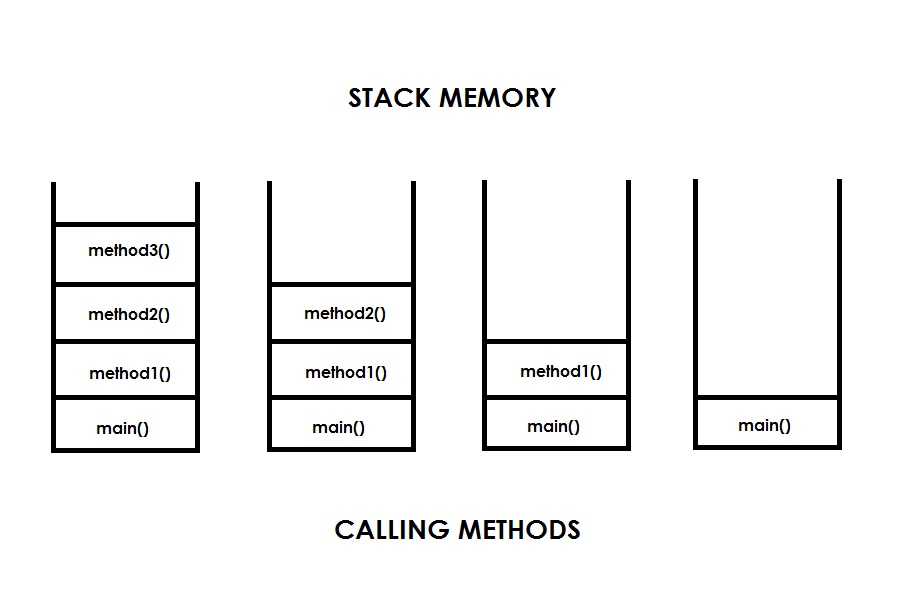 stack memory calling methods