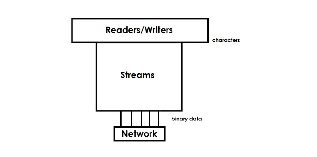 image of streams and readers functioning in java