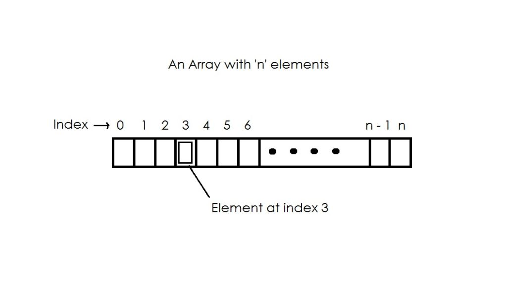 an array with n elements array class java