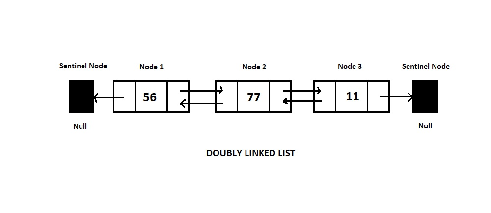 what is a doubly linked list in java