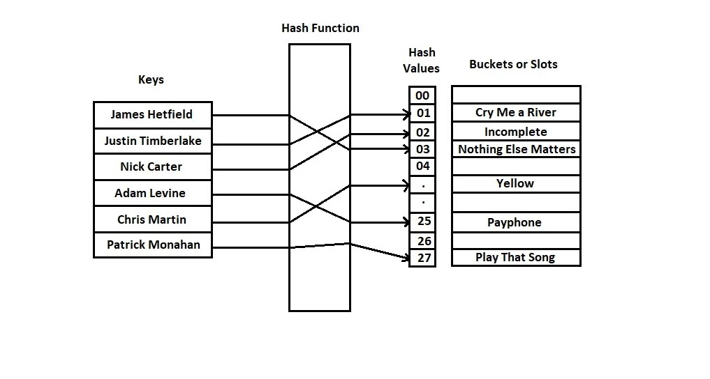 hashtable hash function and hash values in java