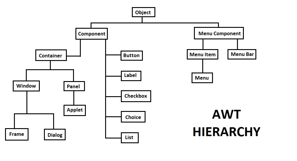 AWT hierarchy in java