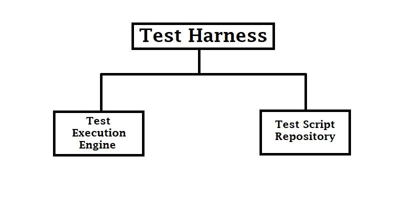 Test Harness Bolt - Best site wiring harness