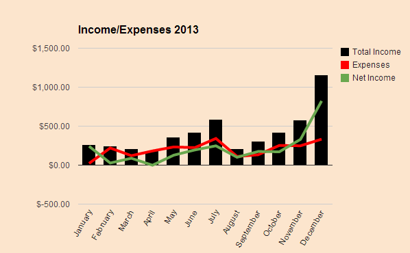 My Income and Expenses December 2013