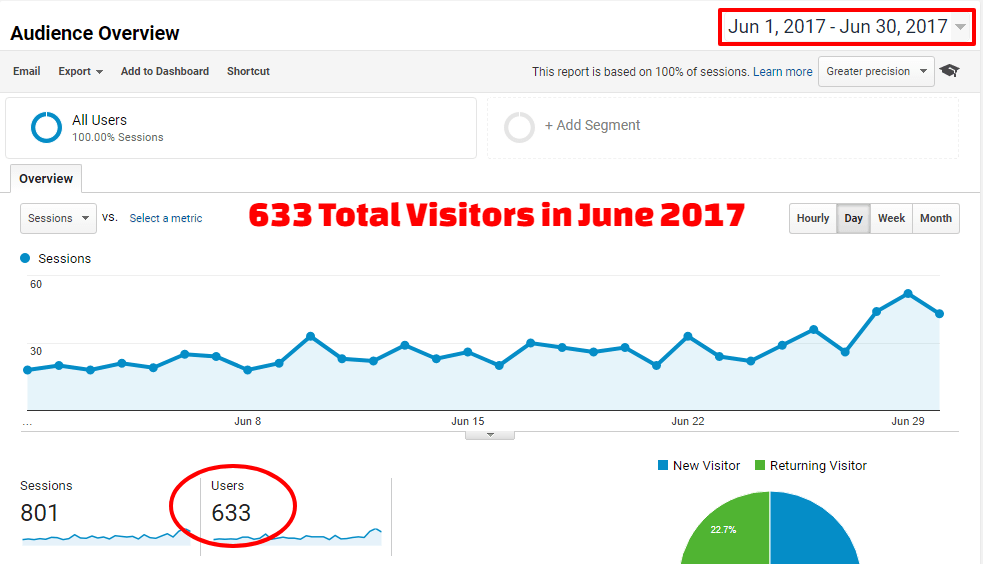 Analytics - June 2017