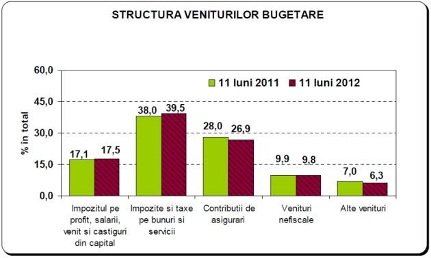 Structura veniturilor bugetare