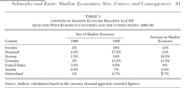 shadow gnp