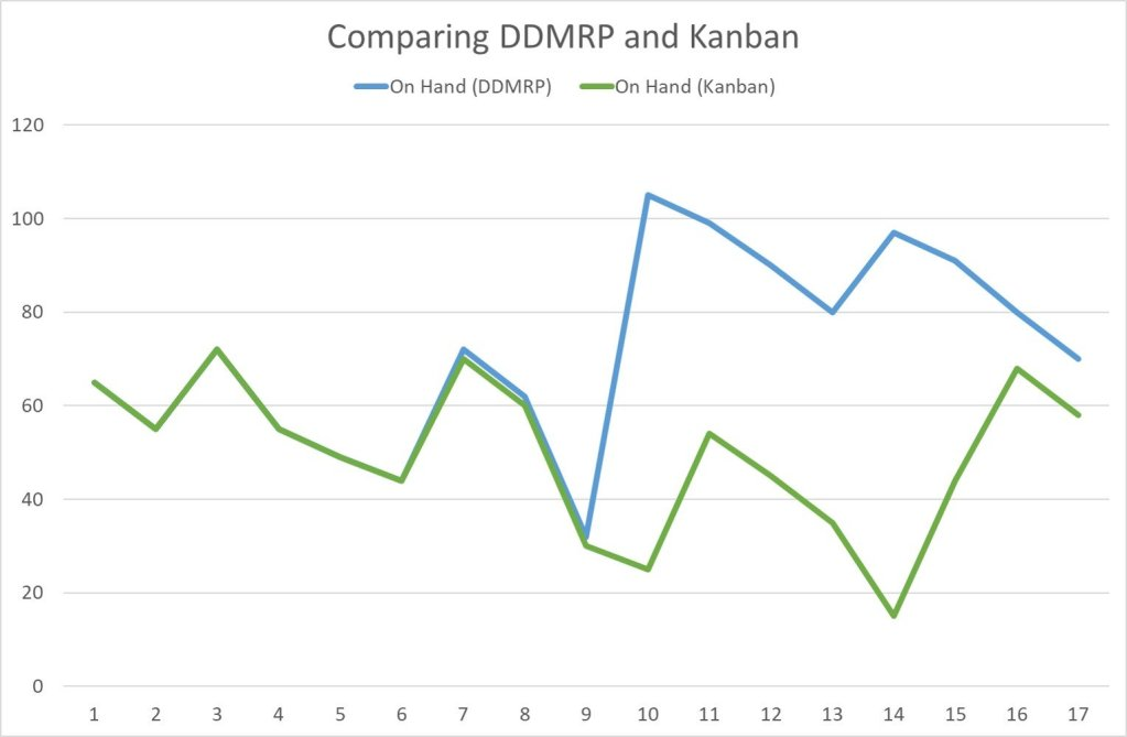 Simulation_DDMRP-Kanban_OnHand