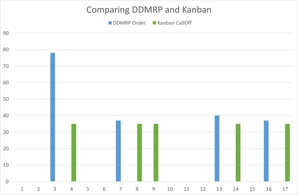 Simulation_DDMRP-Kanban_Orders