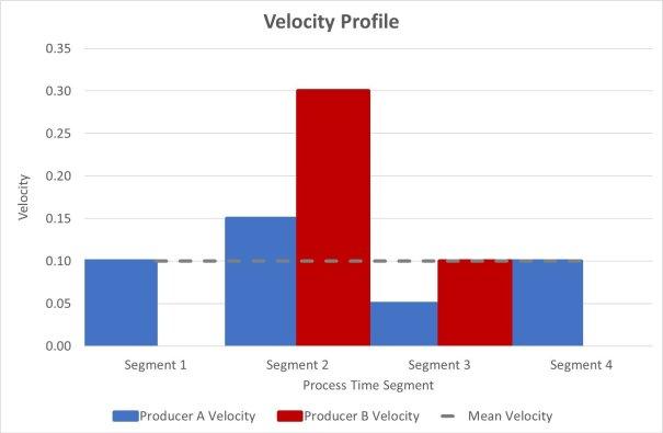 Velocity Profile