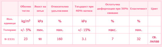 Характеристики дунапрен N 23