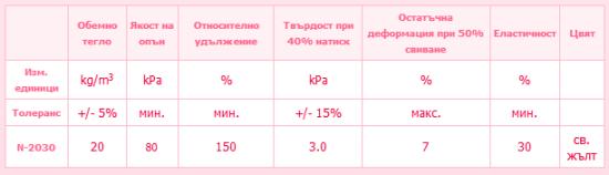 Характеристики на дунапрен N 20