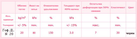 Характеристика на Гофриран дунапрен N 20