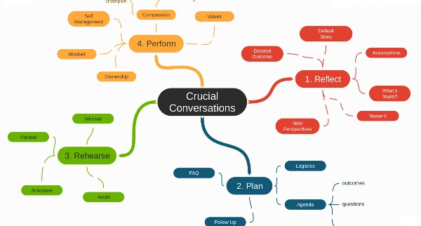 The Crucial Conversations Workbook