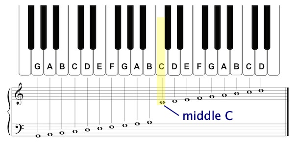 Compared To The Grand Staff Piano Keyboard Pictures to Pin