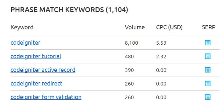 codeigniter SEMrush overview for keyword (1)