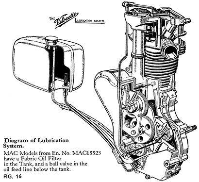 The Engine Lubrication System