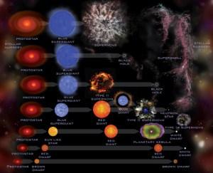 Diagram evolusi berbagai bintang (Sumber: Chandra Harvard)