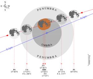 Gerhana Bulan Total (GBT) 4 April 2015 (Sumber: http://astro.ukho.gov.uk/eclipse/1212015/L2015Apr04.pdf)