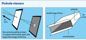 Kamera lubang jarum sederhana (Sumber: www.ras.org.uk)