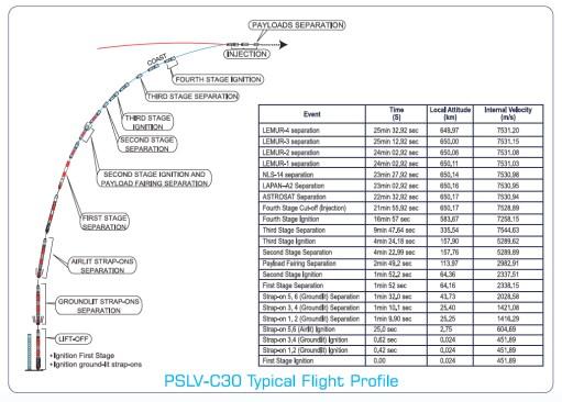 Tahapan peluncuran satelit. Sumber: ISRO