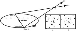 Paralaks bintang dan perbandingan kenampakan dari dua lokasi
