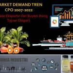 Market Demand Trend CPO 2007-2022 (Database Eksportir dan Buyers Asing Tujuan Ekspor)
