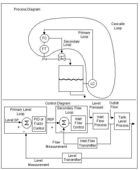 Advance Control Bagian 1
