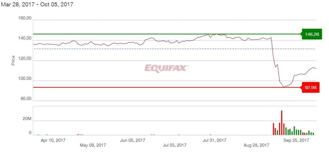 Equifax Drop