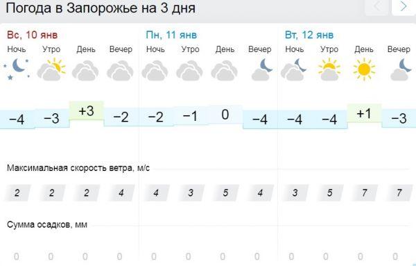 Не сидите дома: какая погода будет в Запорожье ближайшие два дня – Запорожье Vgorode.ua