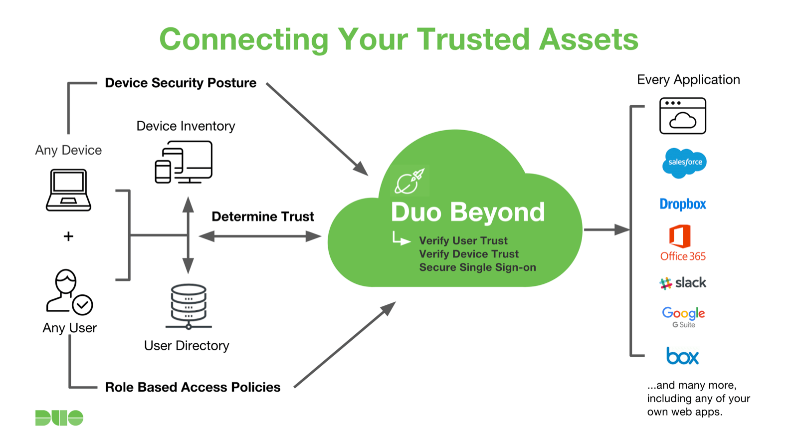 hight resolution of duo beyond trusted assets
