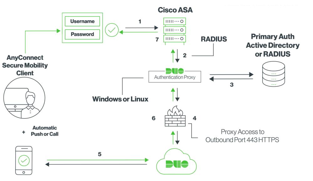 medium resolution of network diagram
