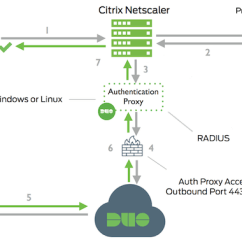 Citrix Netscaler Diagram 1970 Nova Wiring Gateway Alternate Instructions Duo Security Network Primary Authentication Initiated To