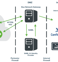 application access with duo network gateway [ 1400 x 800 Pixel ]