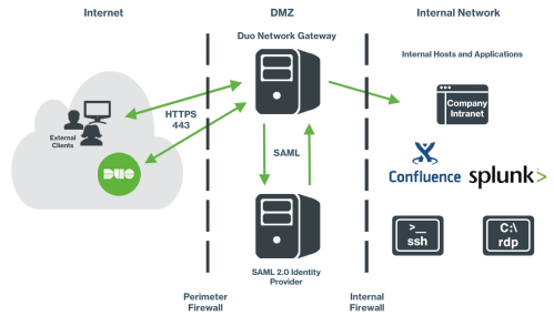 small resolution of application access with duo network gateway