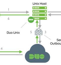 network diagram ssh connection  [ 1612 x 674 Pixel ]