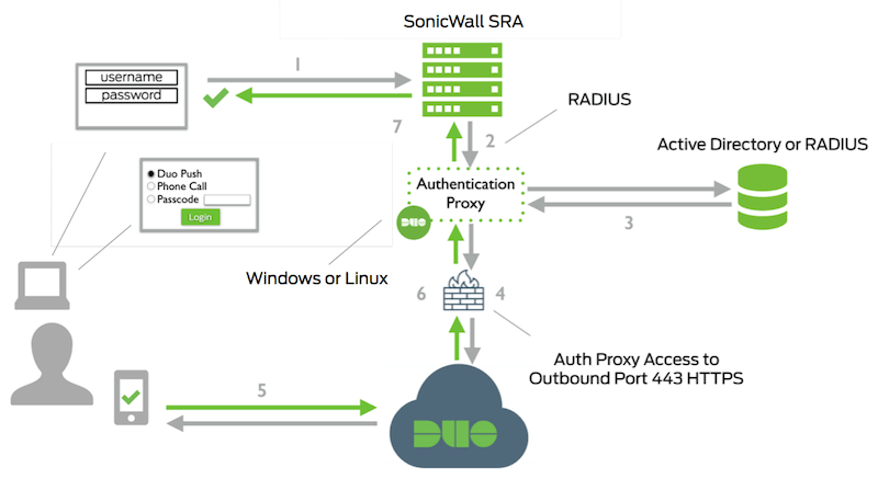 Two Factor Authentication For SonicWALL SRA Series SSL VPN Duo