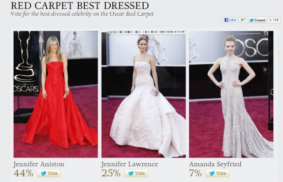 Oscars 2013 Red Carptet Best Dressed - głosują internauci tweetami