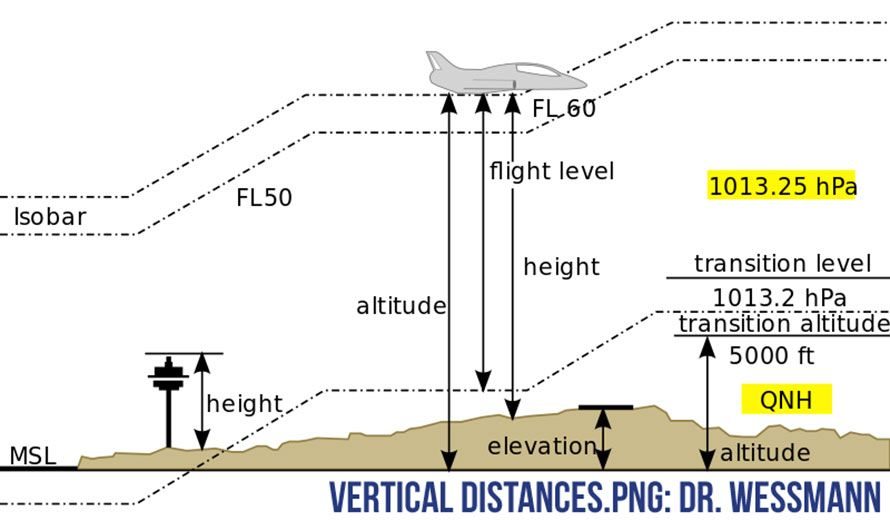 """Know Your Altitude Because """"Flying is Not Dangerous; Crashing is Dangerous."""""""