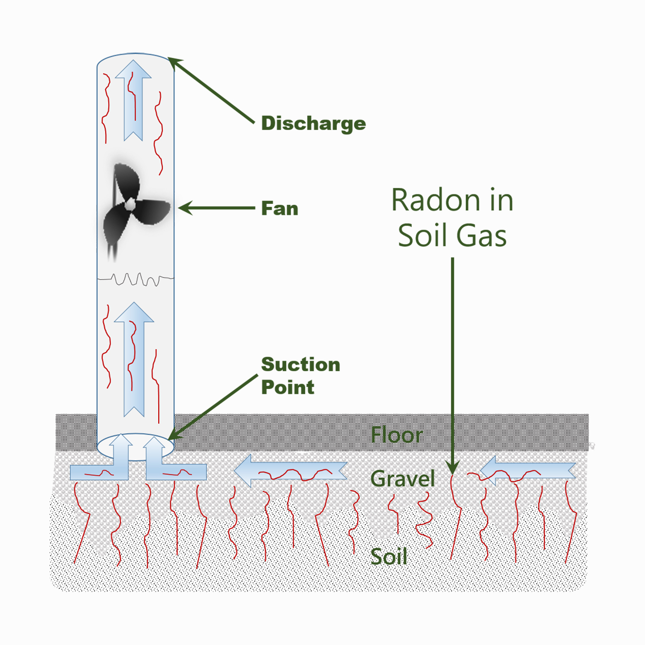 hight resolution of to remove radon reduce radon or get rid of radon is called radon mitigation or radon remediation by far the most common radon mitigation technique is