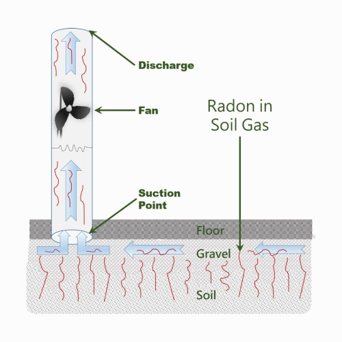 small resolution of to remove radon reduce radon or get rid of radon is called radon mitigation or radon remediation by far the most common radon mitigation technique is