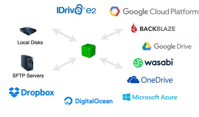 https://i0.wp.com/duplicacy.com/img/cloud_storages.png?w=696&ssl=1