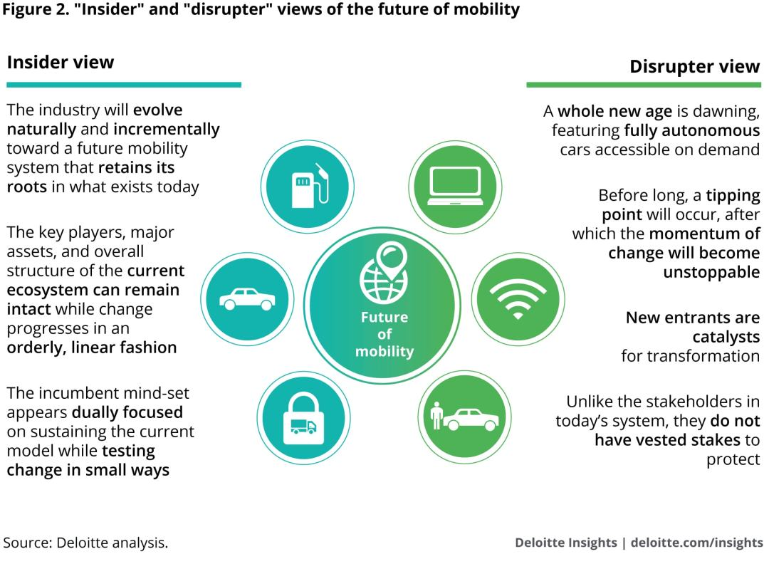 """""""Insider"""" and """"disrupter"""" views of the future of mobility"""