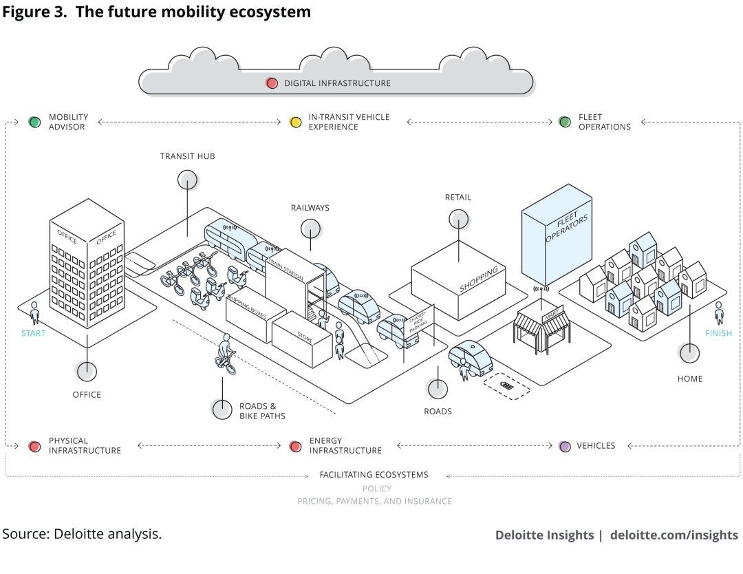 The future mobility ecosystem