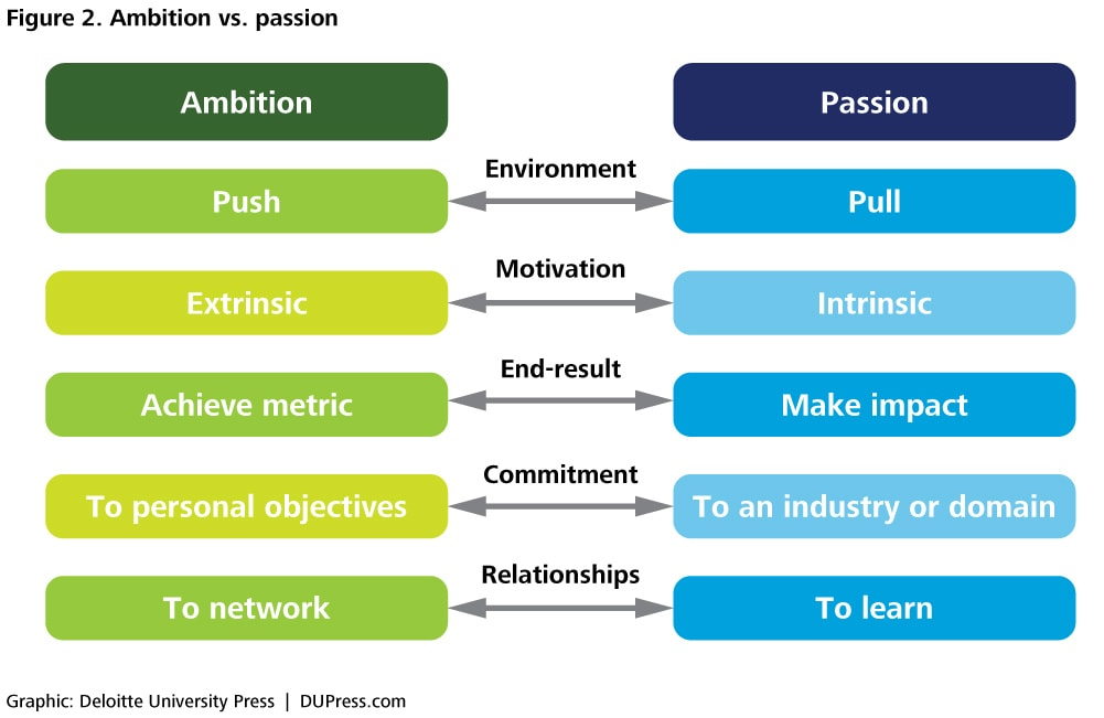 Passion At Work Cultivating Worker Passion As A