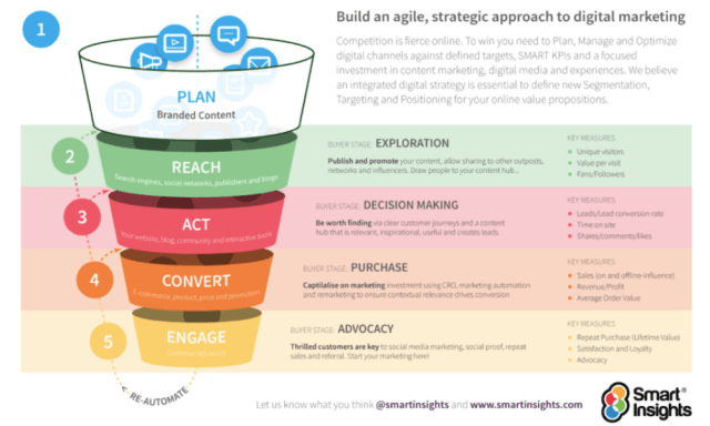 how to structure an it marketing strategy utilizing the race framework - How to structure an IT marketing strategy utilizing the RACE Framework