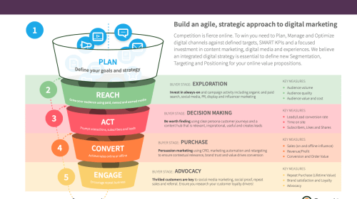 How to structure an efficient multichannel marketing strategy