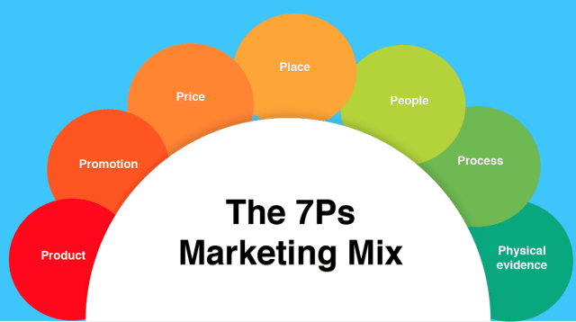 how to utilize the 7ps marketing mix - How to utilize the 7Ps Marketing Mix