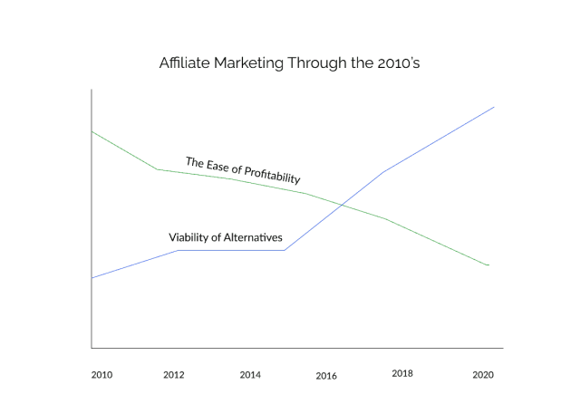 is affiliate marketing dead in 2021 my honest thoughts - Is Affiliate Marketing Dead in 2021? My Honest Thoughts